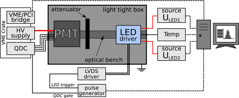 schematic picture of test setup